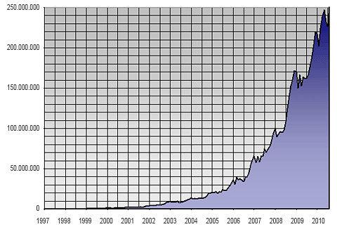Seitenabrufe seit Anfang 1997