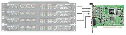 MOTU 424-PCI X Card